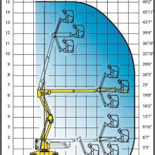 Аренда коленчатого подъемника HA15 IP